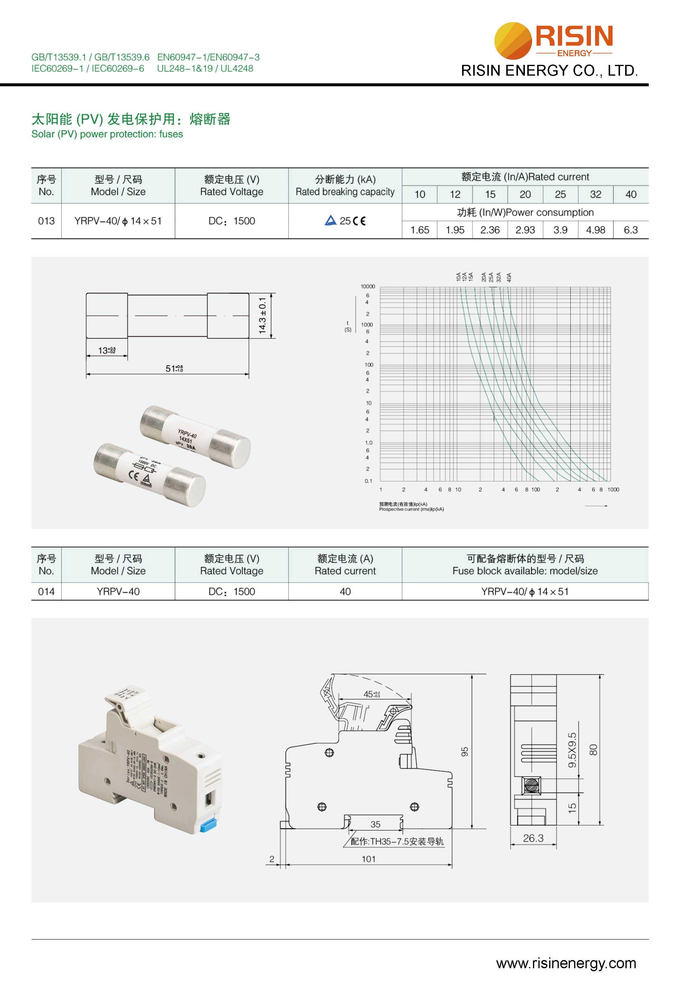14x51mm 1500V Solar Fuse and Fuse holder